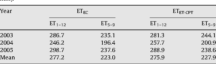 Table 2 Annual and seasonal (from May 1 to September 30) evapotranspiration measurements by eddy covariance method and estimates by ET-CPT model (ETET-CPT) (unit: mm).