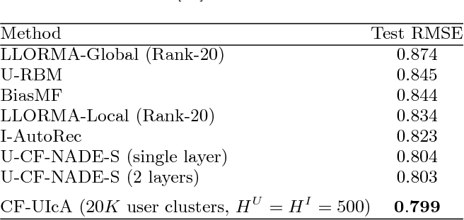 Figure 4 for Collaborative Filtering with User-Item Co-Autoregressive Models