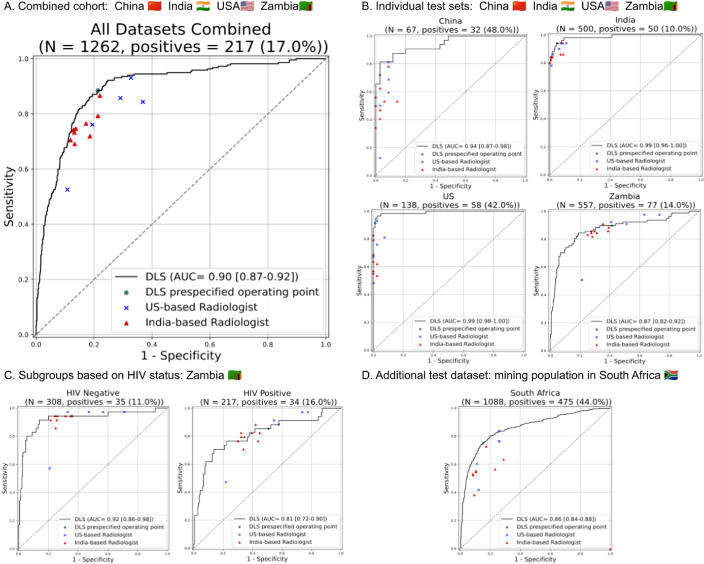 Figure 3 for Deep learning for detecting pulmonary tuberculosis via chest radiography: an international study across 10 countries