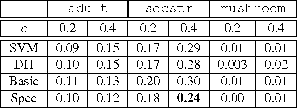Figure 2 for Learning to Abstain from Binary Prediction