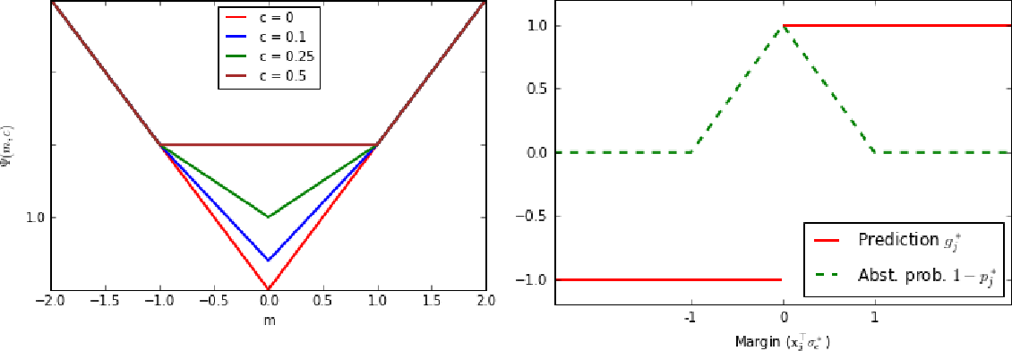 Figure 3 for Learning to Abstain from Binary Prediction