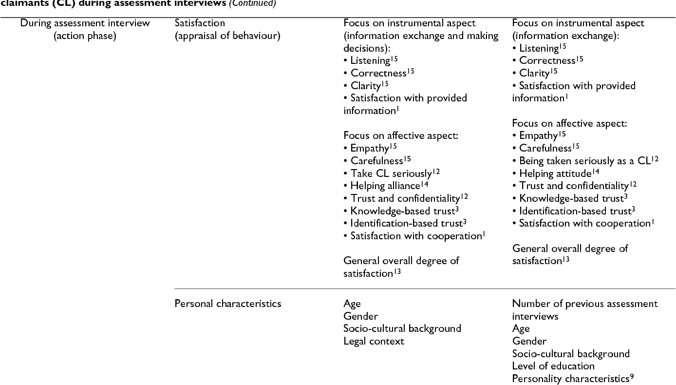 Table 1 Conceptualisation Of The Behavioural Model Regarding Communication Between Social Insurance Physicians SIP