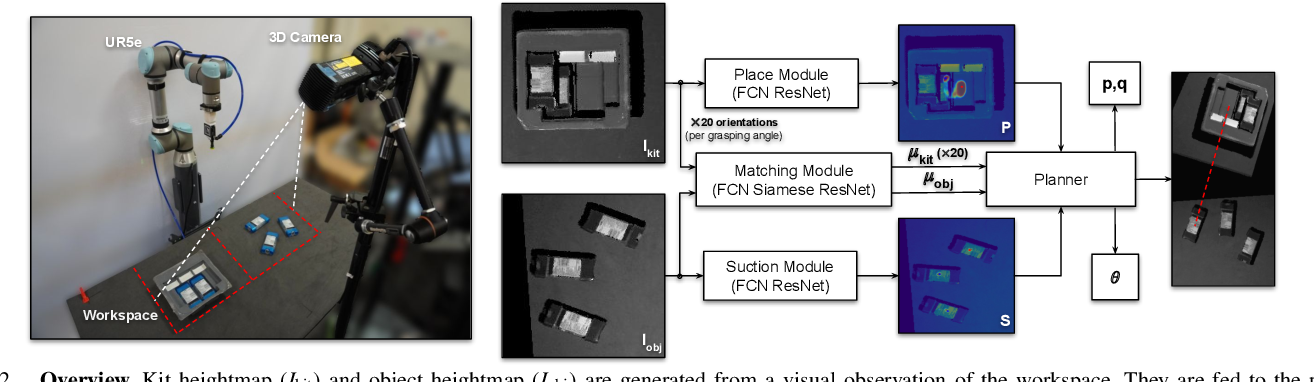Figure 2 for Form2Fit: Learning Shape Priors for Generalizable Assembly from Disassembly