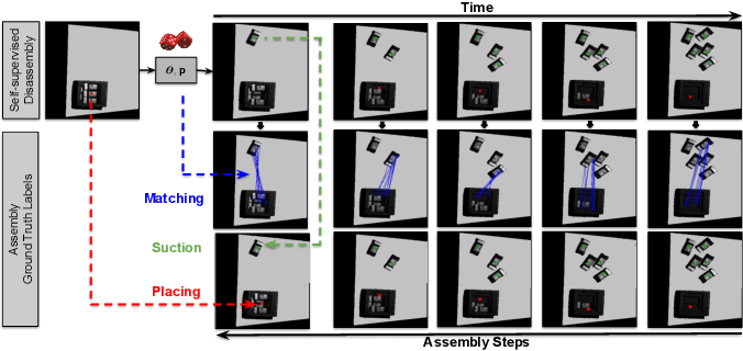 Figure 4 for Form2Fit: Learning Shape Priors for Generalizable Assembly from Disassembly