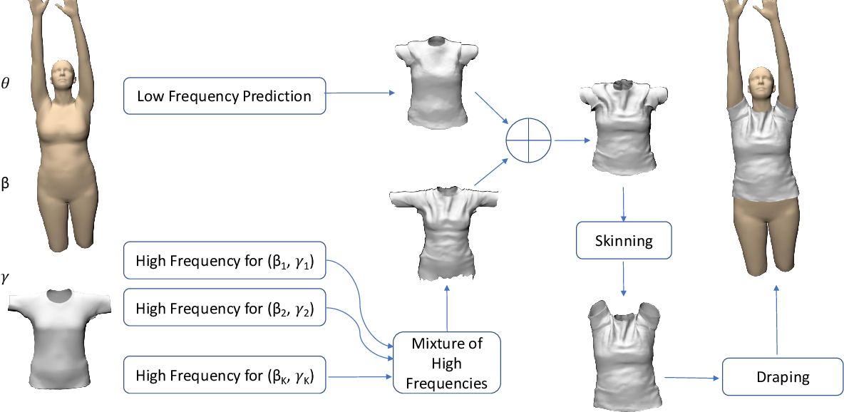 Figure 2 for TailorNet: Predicting Clothing in 3D as a Function of Human Pose, Shape and Garment Style