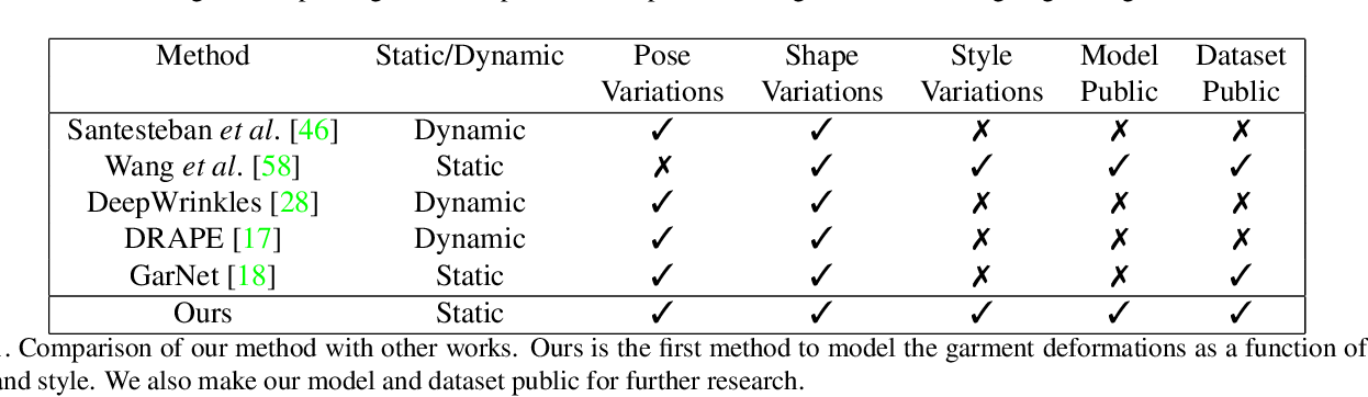 Figure 1 for TailorNet: Predicting Clothing in 3D as a Function of Human Pose, Shape and Garment Style