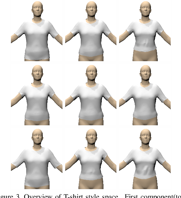 Figure 4 for TailorNet: Predicting Clothing in 3D as a Function of Human Pose, Shape and Garment Style