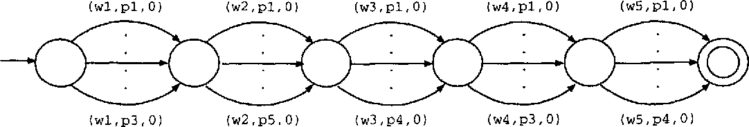 Figure 2 for Morphological Disambiguation by Voting Constraints