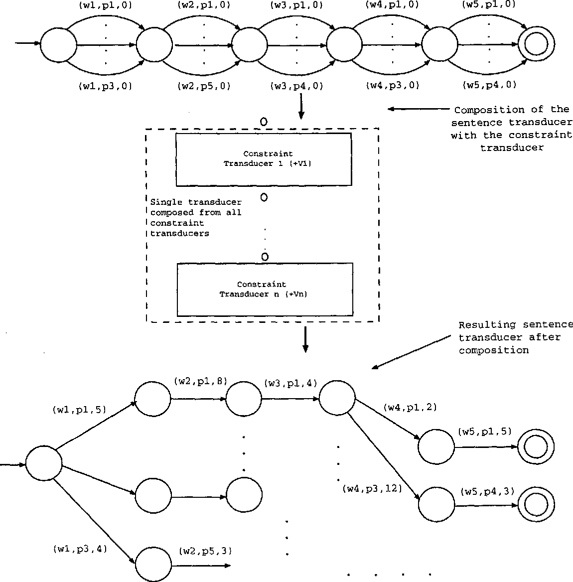 Figure 4 for Morphological Disambiguation by Voting Constraints