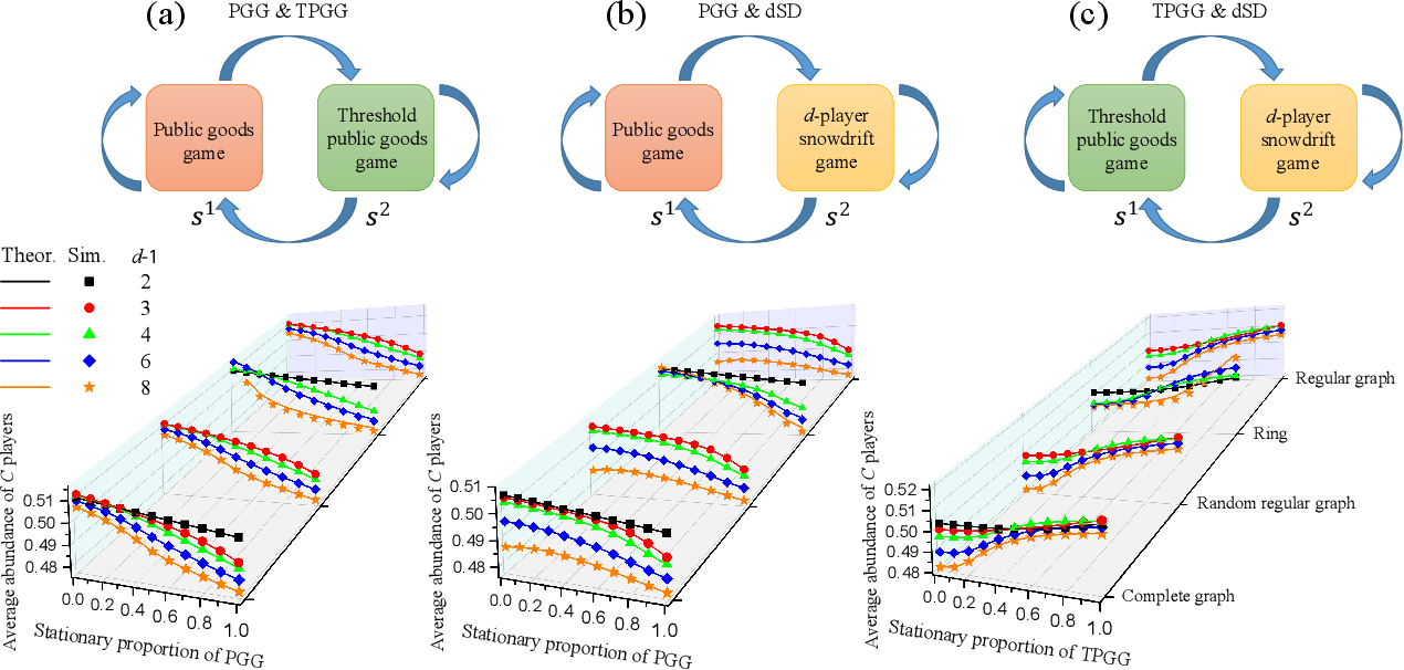 Figure 3 for Learning enables adaptation in cooperation for multi-player stochastic games