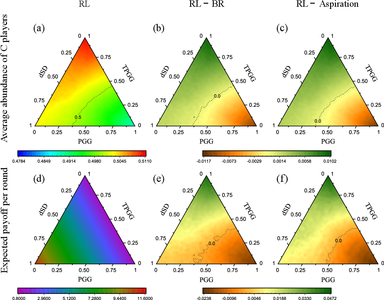 Figure 4 for Learning enables adaptation in cooperation for multi-player stochastic games