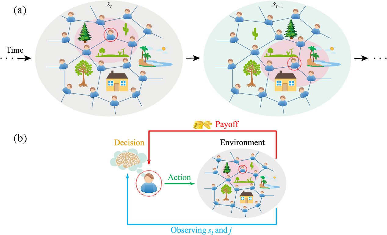 Figure 2 for Learning enables adaptation in cooperation for multi-player stochastic games