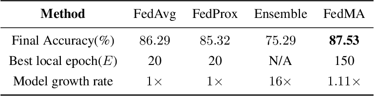 Figure 2 for Federated Learning with Matched Averaging