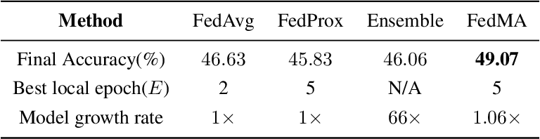 Figure 4 for Federated Learning with Matched Averaging