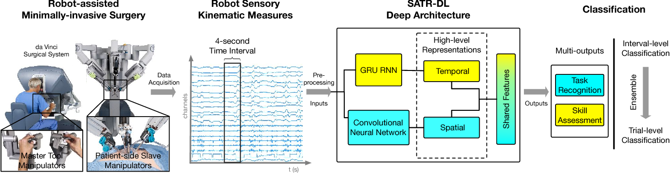 Figure 1 for SATR-DL: Improving Surgical Skill Assessment and Task Recognition in Robot-assisted Surgery with Deep Neural Networks