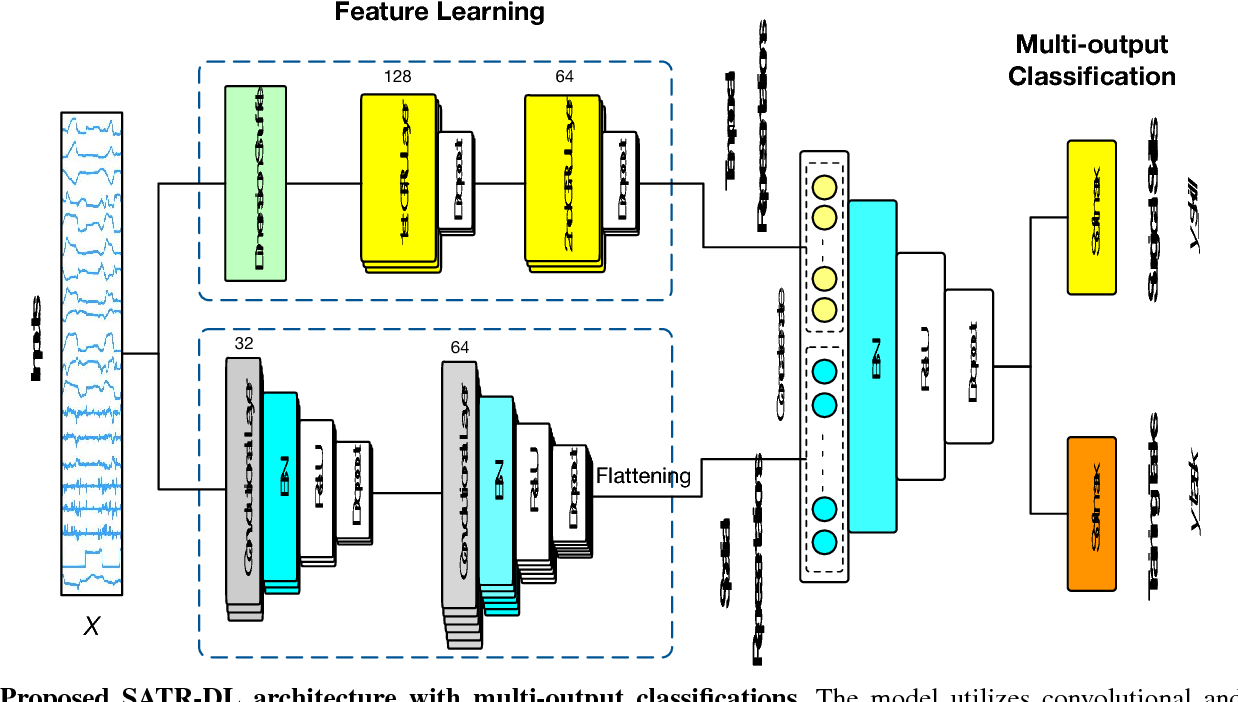 Figure 2 for SATR-DL: Improving Surgical Skill Assessment and Task Recognition in Robot-assisted Surgery with Deep Neural Networks