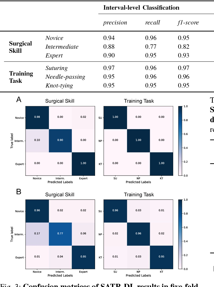 Figure 3 for SATR-DL: Improving Surgical Skill Assessment and Task Recognition in Robot-assisted Surgery with Deep Neural Networks