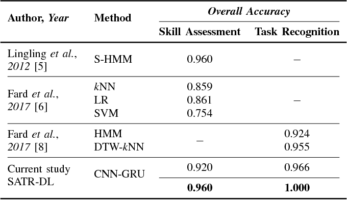 Figure 4 for SATR-DL: Improving Surgical Skill Assessment and Task Recognition in Robot-assisted Surgery with Deep Neural Networks