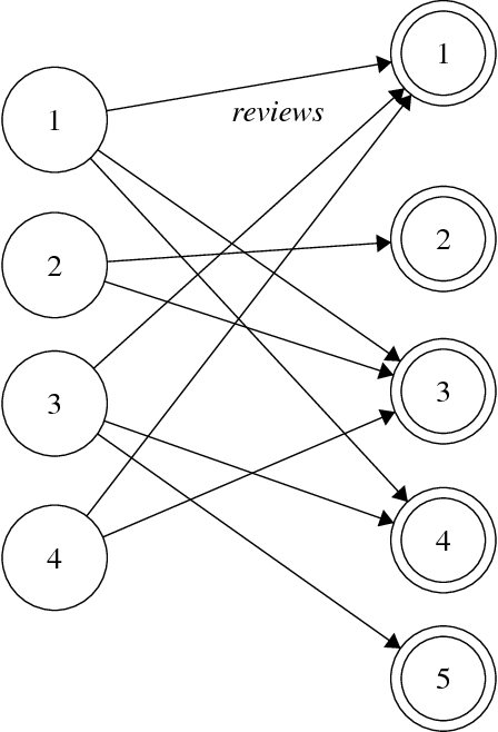 Figure 1 for Predicting Yelp Star Reviews Based on Network Structure with Deep Learning