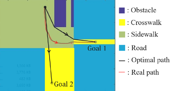 Figure 2 for Transferable Pedestrian Motion Prediction Models at Intersections