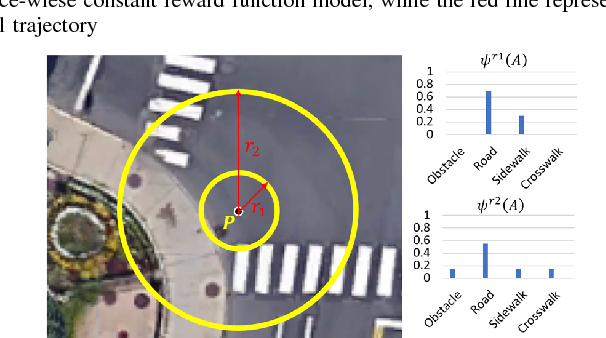 Figure 3 for Transferable Pedestrian Motion Prediction Models at Intersections