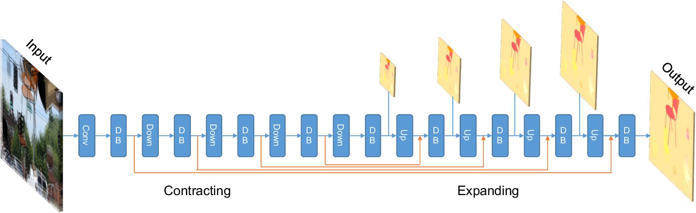 Figure 1 for DenseNet for Dense Flow