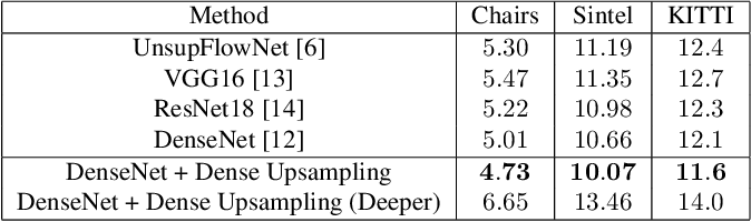 Figure 2 for DenseNet for Dense Flow