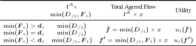 Table 1: Utility of maker i whenmin(D/i) ≤ di