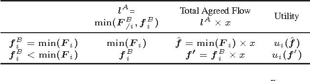 Table 2: Utility of receiver i whenmin(F i) ≤ di ≤ min(FB/i).