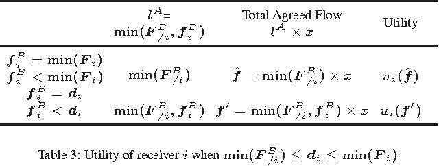 Table 3: Utility of receiver i whenmin(FB/i) ≤ di ≤ min(F i).