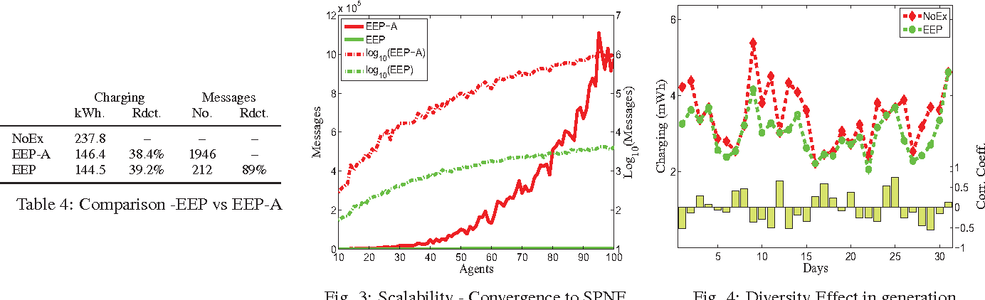 Table 4: Comparison -EEP vs EEP-A