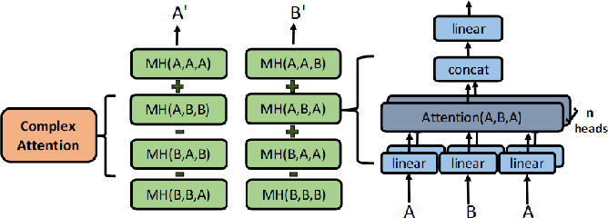 Figure 3 for Complex Transformer: A Framework for Modeling Complex-Valued Sequence