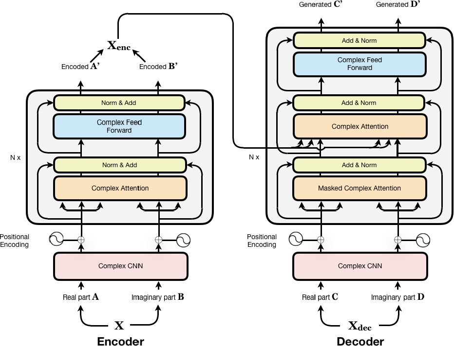 Figure 1 for Complex Transformer: A Framework for Modeling Complex-Valued Sequence