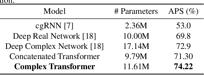 Figure 2 for Complex Transformer: A Framework for Modeling Complex-Valued Sequence