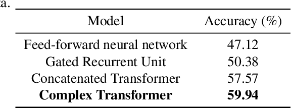 Figure 4 for Complex Transformer: A Framework for Modeling Complex-Valued Sequence