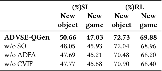 Figure 4 for Answer-Driven Visual State Estimator for Goal-Oriented Visual Dialogue