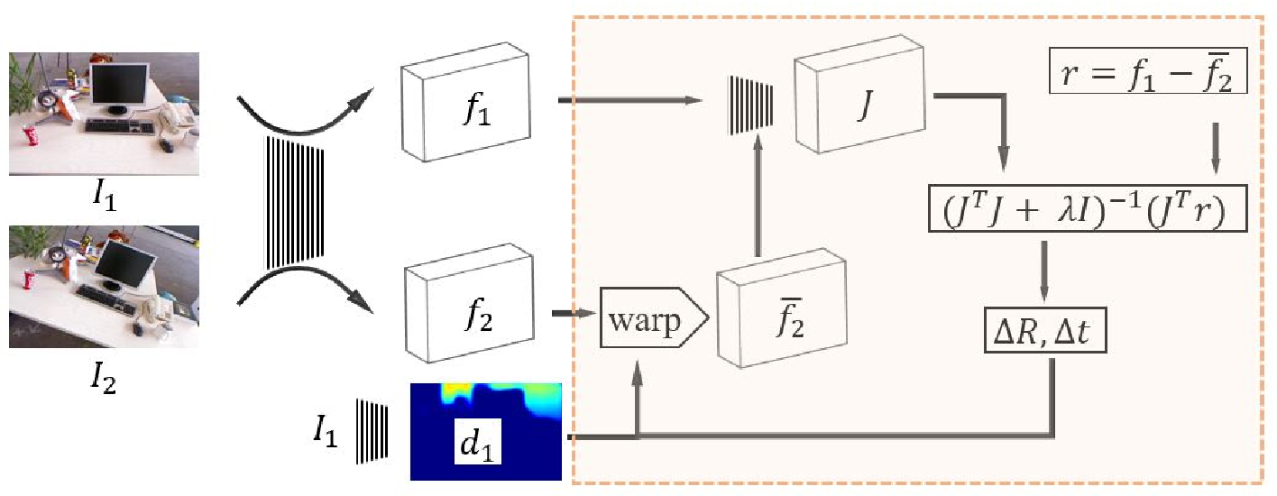 Figure 2 for RegNet: Learning the Optimization of Direct Image-to-Image Pose Registration