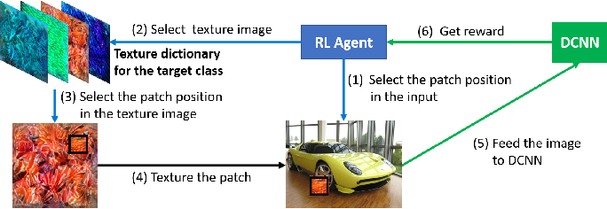 Figure 1 for PatchAttack: A Black-box Texture-based Attack with Reinforcement Learning