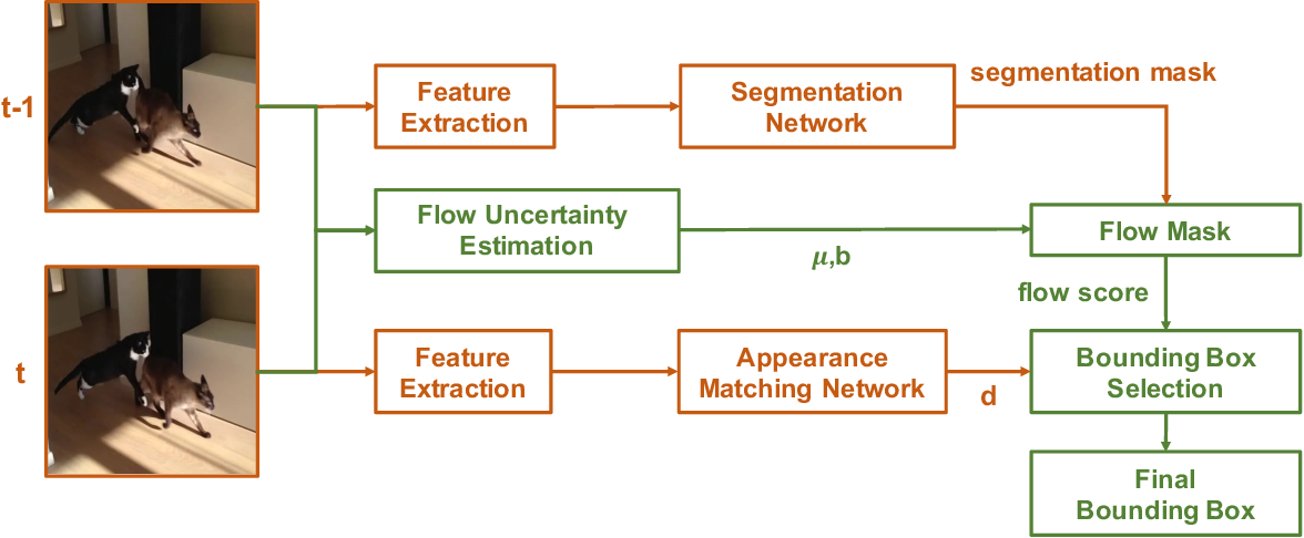 Figure 2 for Robust Instance Tracking via Uncertainty Flow