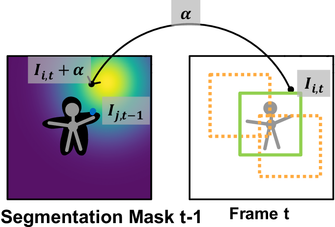 Figure 3 for Robust Instance Tracking via Uncertainty Flow