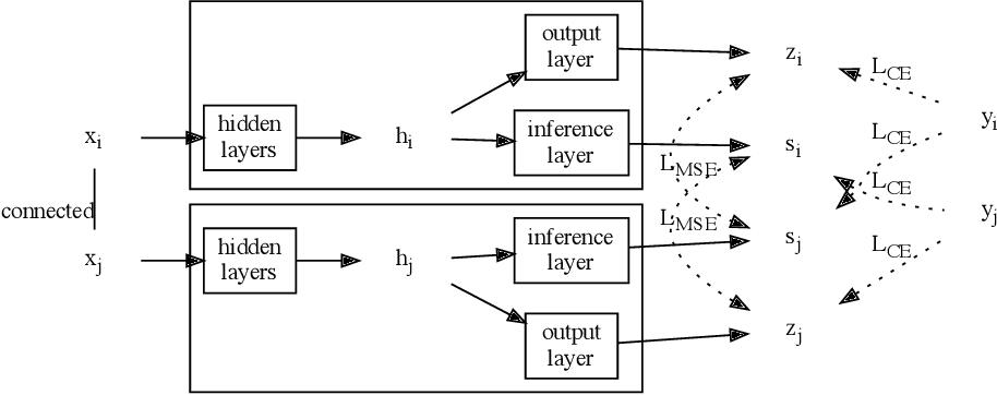Figure 1 for Distilling Self-Knowledge From Contrastive Links to Classify Graph Nodes Without Passing Messages