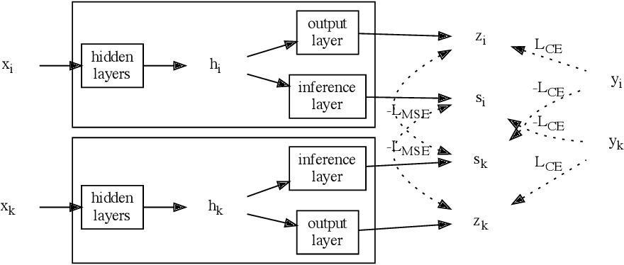Figure 3 for Distilling Self-Knowledge From Contrastive Links to Classify Graph Nodes Without Passing Messages