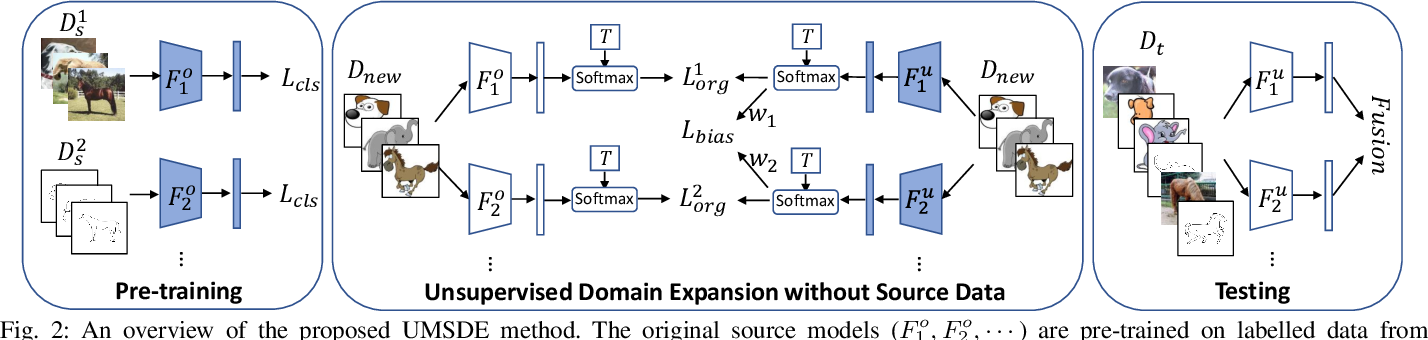 Figure 2 for Unsupervised Domain Expansion from Multiple Sources