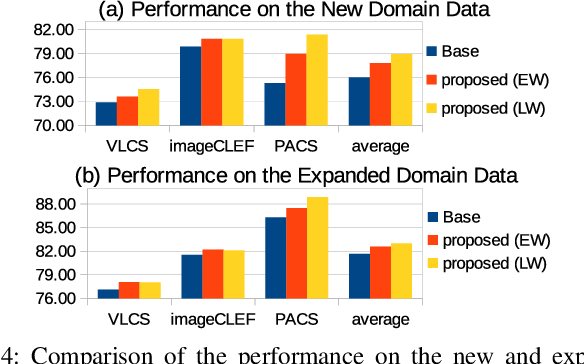 Figure 4 for Unsupervised Domain Expansion from Multiple Sources
