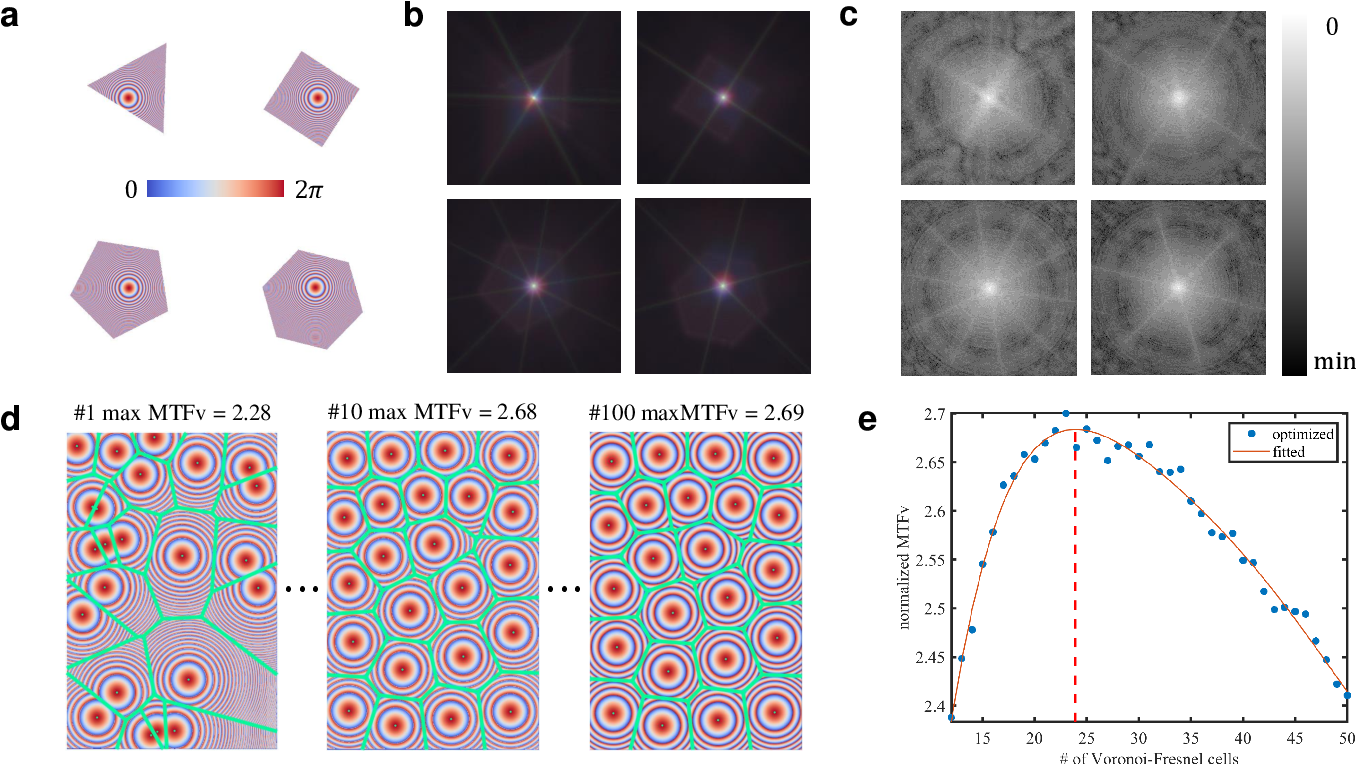 Figure 2 for Compound eye inspired flat lensless imaging with spatially-coded Voronoi-Fresnel phase