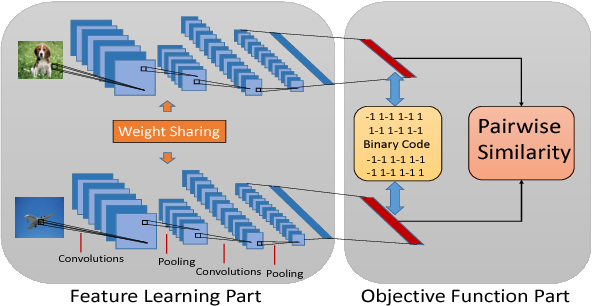 Figure 1 for Feature Learning based Deep Supervised Hashing with Pairwise Labels