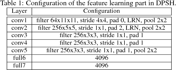 Figure 2 for Feature Learning based Deep Supervised Hashing with Pairwise Labels
