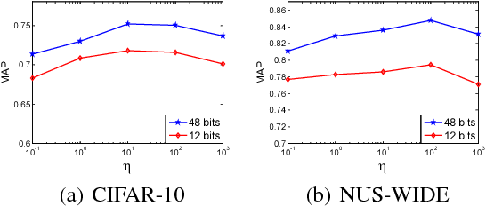 Figure 4 for Feature Learning based Deep Supervised Hashing with Pairwise Labels