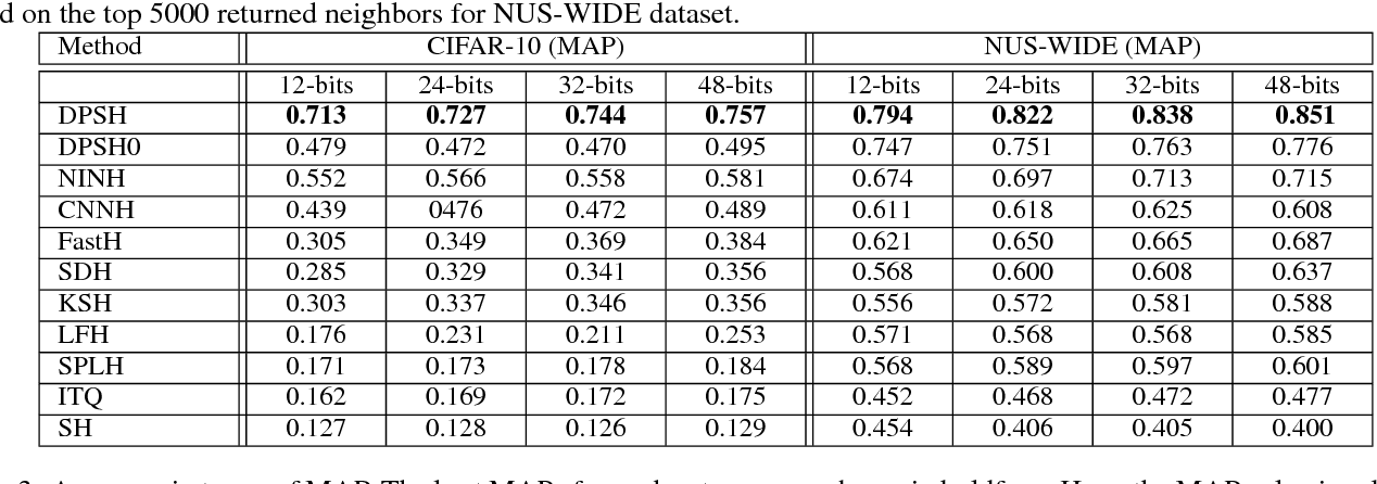 Figure 3 for Feature Learning based Deep Supervised Hashing with Pairwise Labels