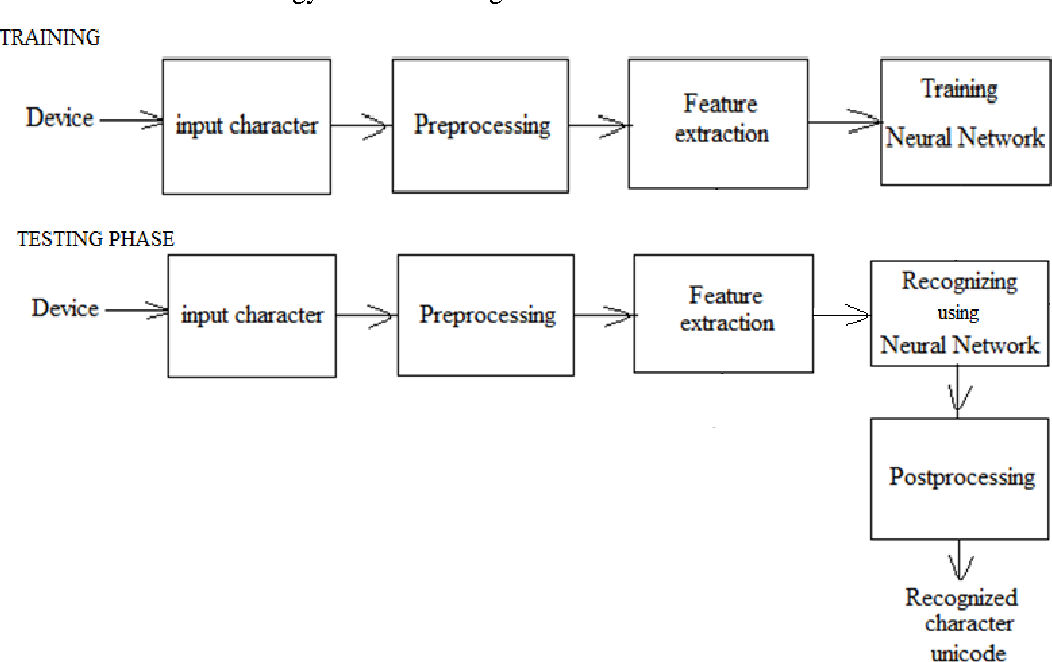 PDF] FREEMAN CODE BASED ONLINE HANDWRITTEN CHARACTER RECOGNITION FOR